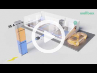 WALLBOX videos
