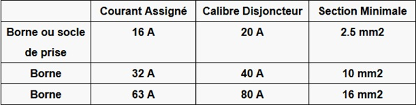 Section-diametre-de-cable-electrique-borne-de-recharge